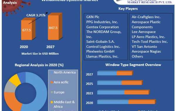 Commercial Aircraft Windows and Windshields Market: Industry Analysis and Forecast (2021-2027) , GKN Plc , PPG Industrie