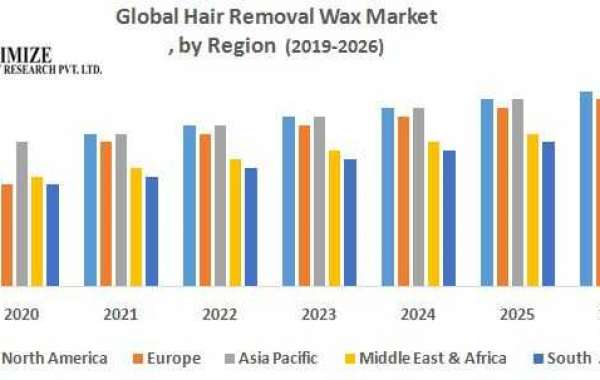 Global Hair Removal Wax Market – Industry Analysis and Forecast (2019-2026)