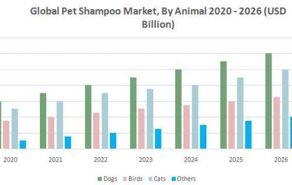 Global Pet Shampoo Market : 2020 – 2026