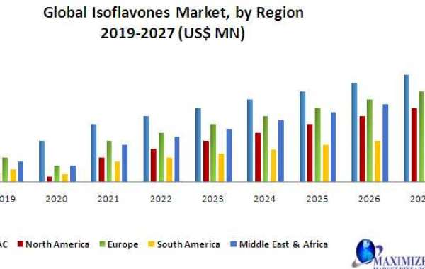 Global Isoflavones Market: Industry Analysis and Forecast 2020-2027