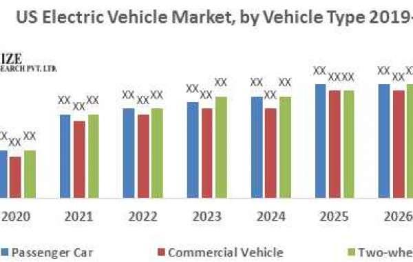 US Electric Vehicle Market 2027: Type, Vehicle Type.